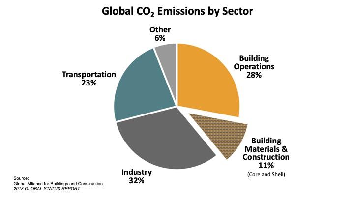 Трущобы и человейники, построенные по устаревшим технологиям, влияют на глобальное потепление