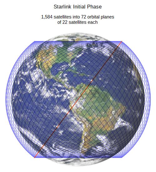 Созвездие спутников Starlink опять пополнилось. Очередной успешный запуск Falcon 9